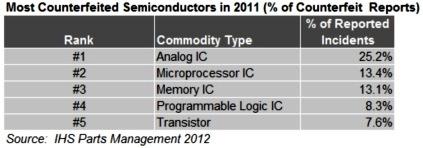 仿冒元件中各类IC占据比例
