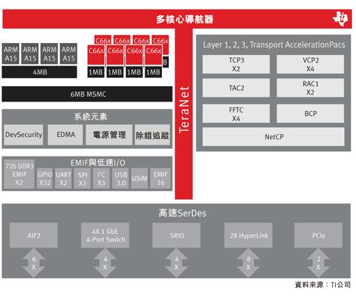 TCI6636 SoC产品方块图