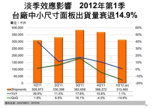 淡季效应影响,台厂中小尺寸面板出货量衰退14.9%
