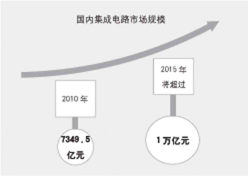 国内集成电路市场规模
