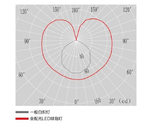 配温曲线图