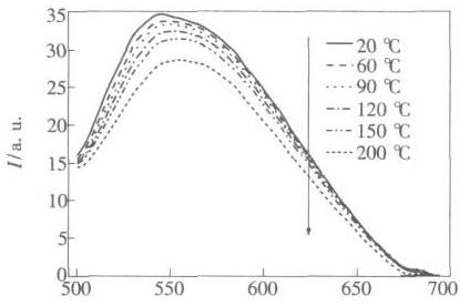 温度对荧光粉的发光波长的影响