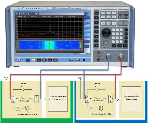 射频放大器测试开发配置示意图