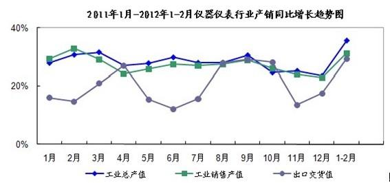2011年1月-2012年1-2月仪器仪表行业产销同比增长趋势图