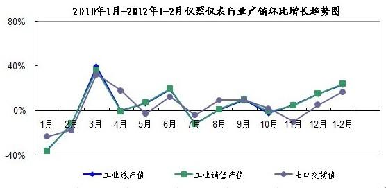 2010年1月-2012年1-2月仪器仪表行业产销同比增长趋势图