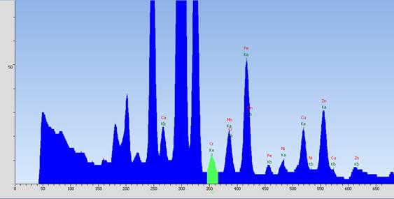 EDX 1800B X射线荧光光谱仪测试某样品胶囊谱图