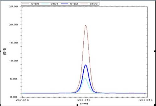 ICP 2000单道扫描式原子发射光谱仪检测某样品胶囊谱图