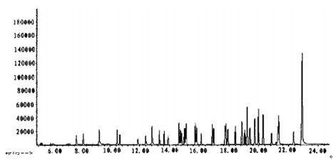 30种农药残留的总离子流色谱图