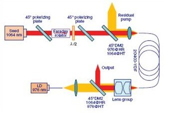 图1 实验装置图