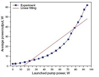 图2 皮秒光纤放大器的输入输出曲线