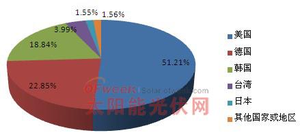 2012年3月多晶硅分国别分布情况