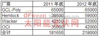国际四大硅料厂产能统计