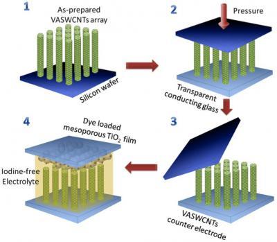 这些阵列是垂直排列的单壁碳纳米管(VASWCNTs:vertically aligned single-walled carbon nanotubes),是莱斯大学培育的,这种碳纳米管很关键,可制备更好、更便宜的染料敏化太阳能电池,替代更昂贵的硅太阳能电池。这些阵列要转移到导电玻璃上,覆盖上第二层钛氧化物(titanium oxide)电极,周围放上新开发的无碘电解质。