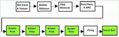 表1:晶体硅太阳能电池的制造需要进行多次丝网印刷步骤。