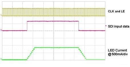 10 kHz 时钟频率时的 LED 开启和关闭情况