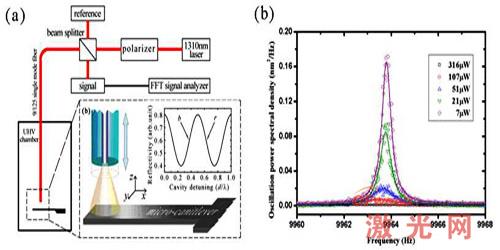 (a)实验原理图;(b)激光冷却悬臂梁的振动噪声谱