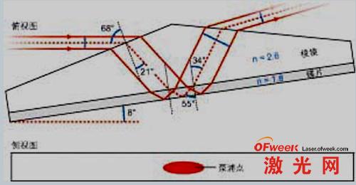一个Yb:YAG/SiC 棱镜/碟片增益介质复合块,被一个在所有界面均以布儒斯特角入射的光束泵浦