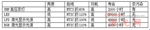 目前市场上四大投影机光源技术对比