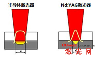 半导体激光器与YAG激光器加工对比