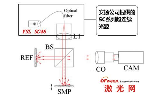安扬公司连续光源应用于光学相干断层扫描
