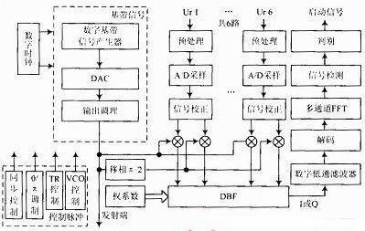 输入调理电路对接收到的回波信号进行预处理,预处理过后的信号