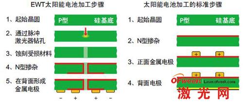 单晶硅太阳能电池结构