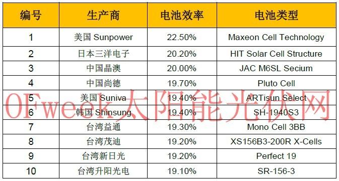 十大市售最高效率单晶硅太阳能电池厂商