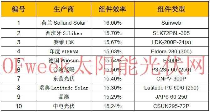 列数全球市售十大最高效率多晶硅太阳能组件