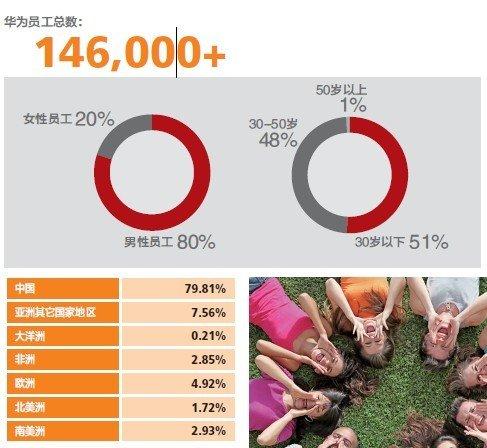 华为2011年员工数达14.6万人 国外员工超20%