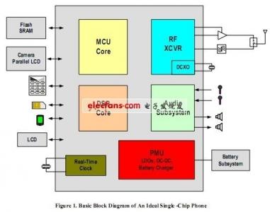 一个理想的单芯片手机的基本结构图