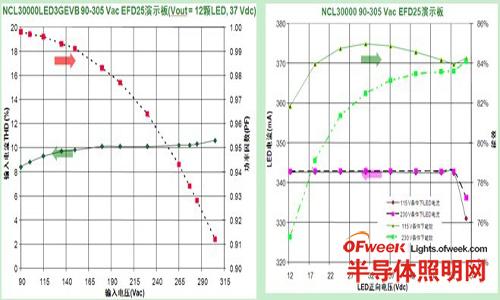 演示板测量能效结果(左图:输入电流THD及功率因数;右图:负载稳流及能效)