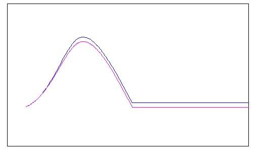 传感器测量正弦波信号