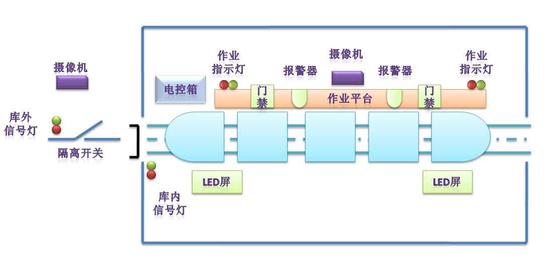 列位安全联锁设备布置图