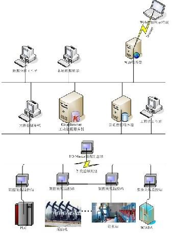 信息化系统体系结构