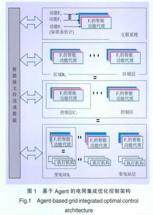 图一 基于Agent的电网集成优化控制架构