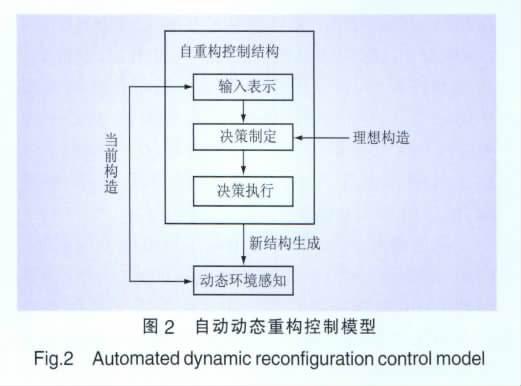 图二 自动动态重构控制模型