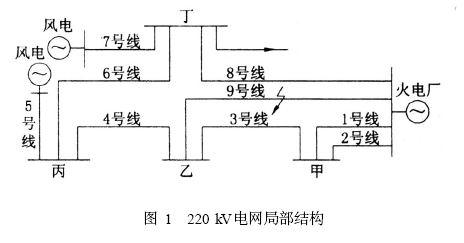 220KV电网局部结构