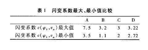 表一 闪变系数最大、最小值比较