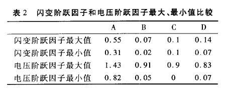 表二 闪变阶跃因子和电压阶跃因子最大、最小值比较