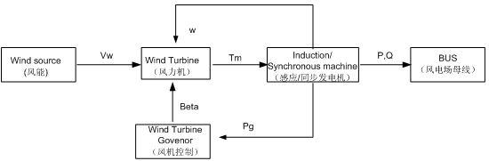典型风机组控制模型方框图