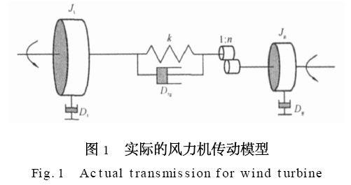 风力机机械传动部分