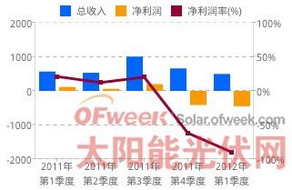 2012年第一季度财务指标比较