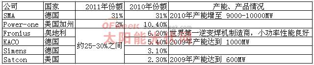 国外主要光伏逆变器公司生产情况