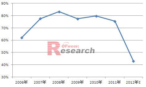 2006-2012年欧洲光伏装机容量占比情况