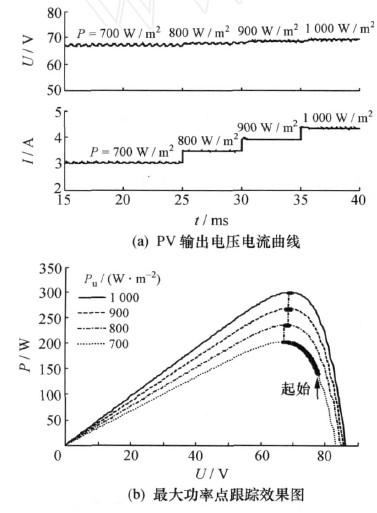 图4电导增量法控制下的MPPT仿真输出曲线