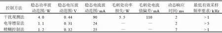 表1各种控制方法量化指标比较
