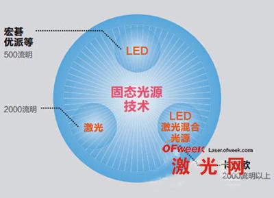 新光源技术