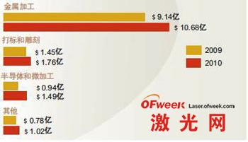 2009和2010年全球不同用于类别激光器的销售收入
