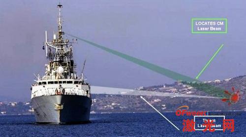 激光光学对抗系统