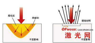 纳秒脉冲和飞秒脉冲加工效果对比
